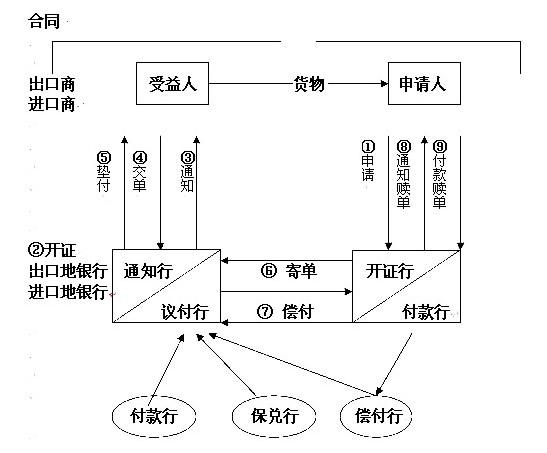 贸易知识-外贸进出口单证流程图-外贸单证操作流程有